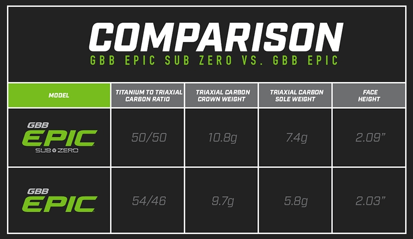 Callaway GBB Epic and Callway GBB Epic Sub Zero Comparison Chart
