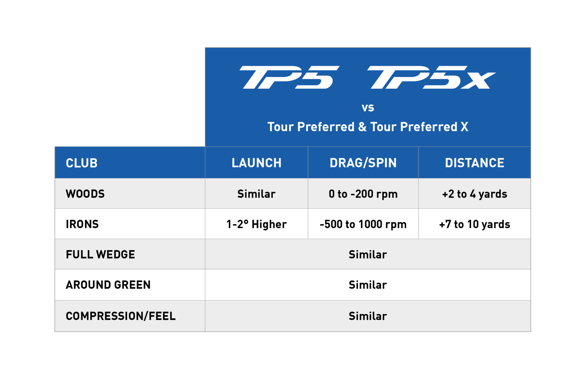 TaylorMade TP5 stats cont