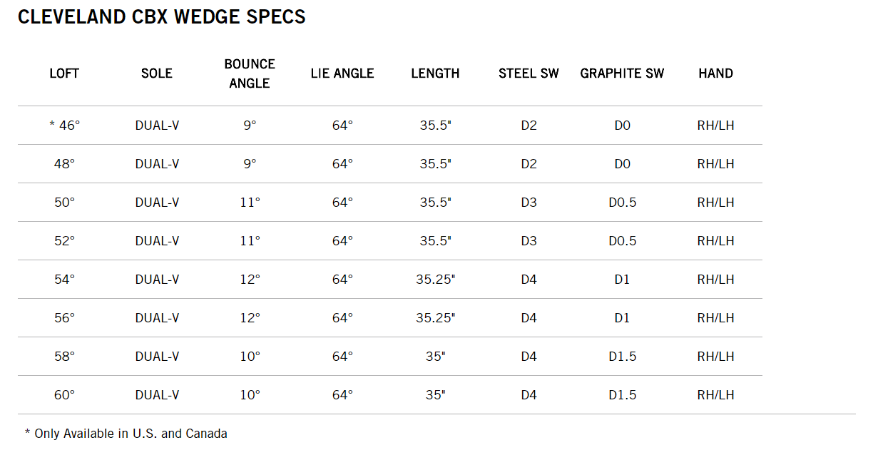 cleveland cbx wedge specs