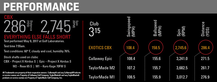 Tour Edge CBX Fairway Wood Performance banner image