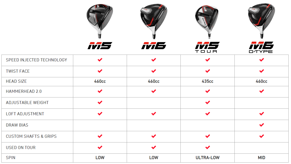 TaylorMade M5 M6 Driver Stats image