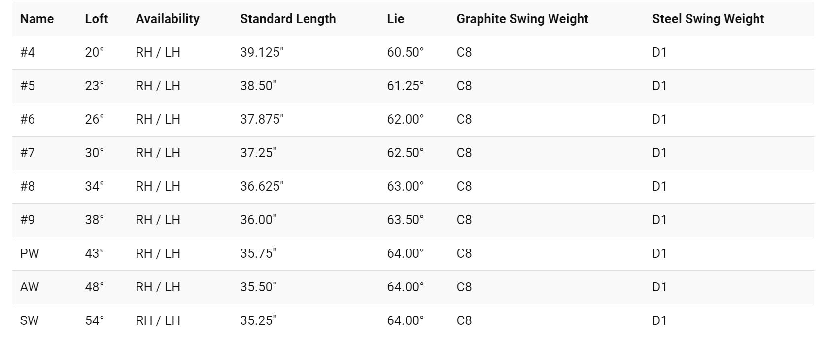 Mens 2019 Big Bertha Irons Product Specs