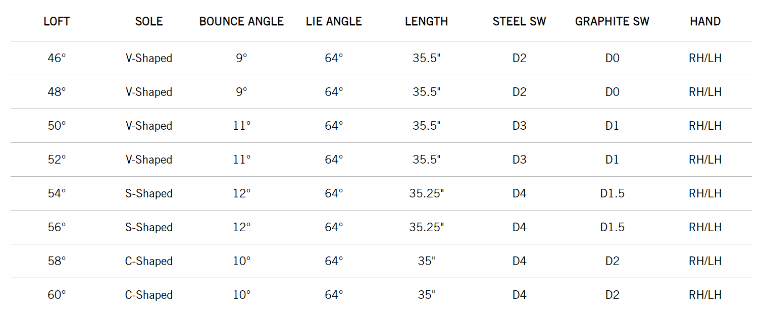 CBX 2 wedge - cleveland golf - specs image