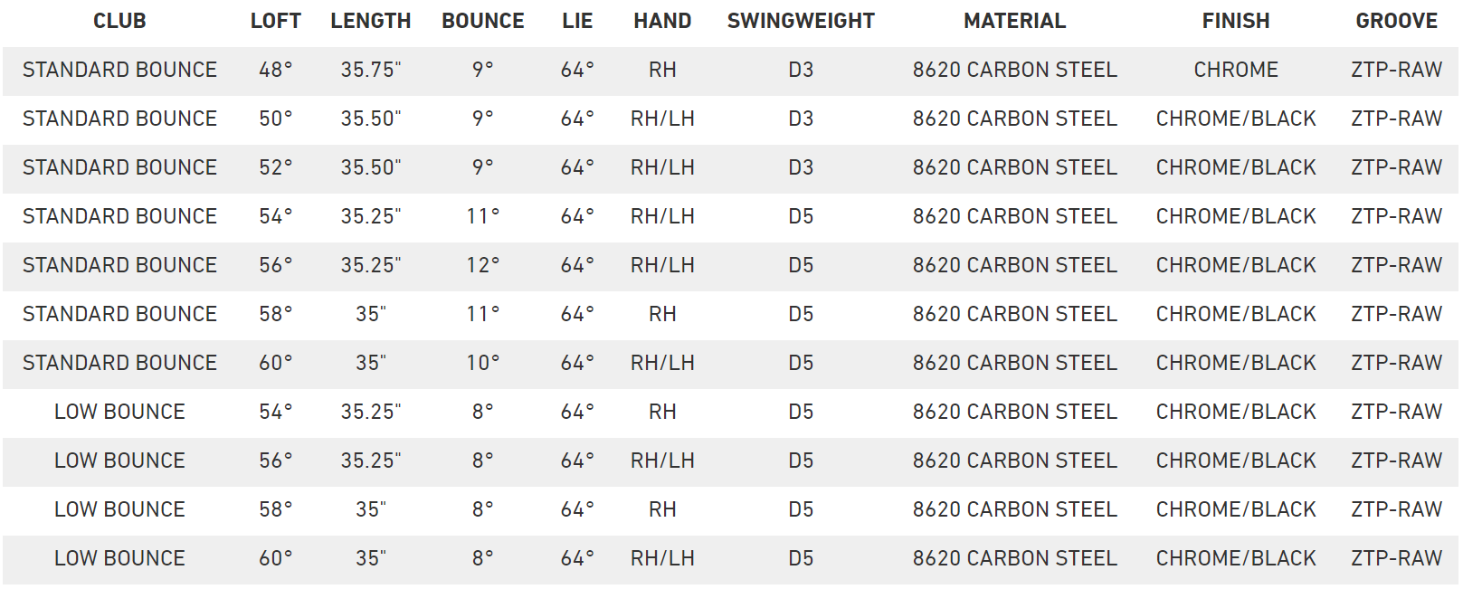 TaylorMade MG 2 Wedge Specs table image