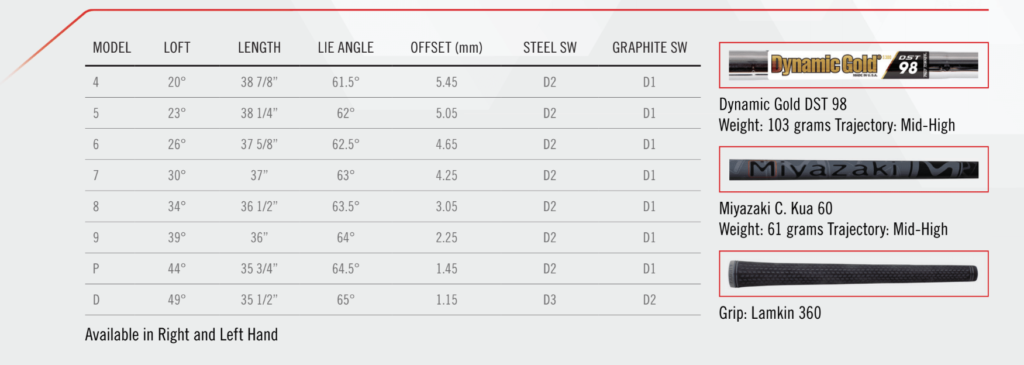 Cleveland Launcher UHX Irons stats